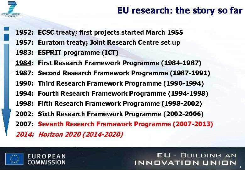 EU research: the story so far 1952: ECSC treaty; first projects started March 1955