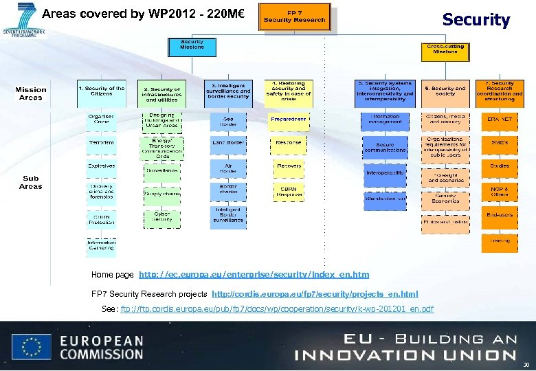 Areas covered by WP 2012 - 220 M€ Security Home page : http: //ec.