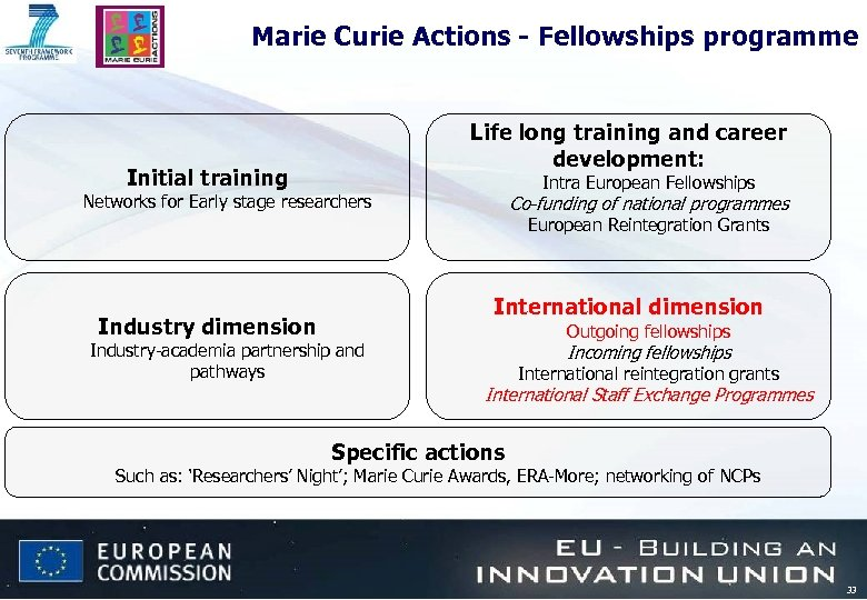 Marie Curie Actions - Fellowships programme Life long training and career development: Initial training