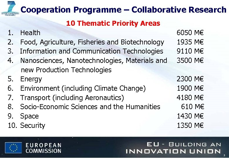 Cooperation Programme – Collaborative Research 10 Thematic Priority Areas 1. 2. 3. 4. 5.