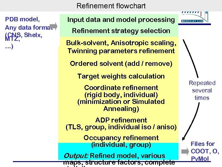 Refinement flowchart PDB model, Any data format (CNS, Shelx, MTZ, …) Input data and