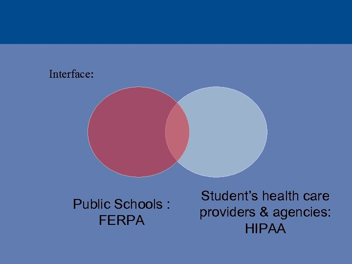 Interface: Public Schools : FERPA Student's health care providers & agencies: HIPAA