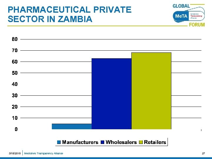 PHARMACEUTICAL PRIVATE SECTOR IN ZAMBIA 3/18/2018 Medicines Transparency Alliance 27