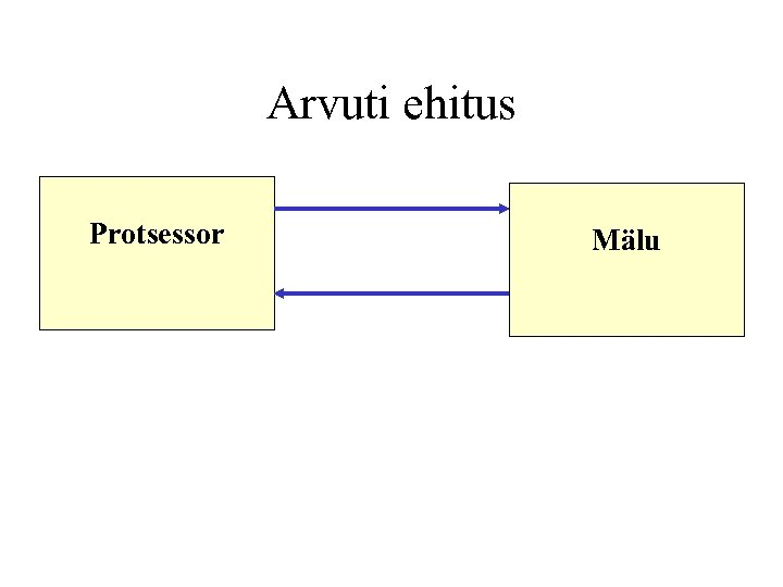 Arvuti ehitus Protsessor Mälu