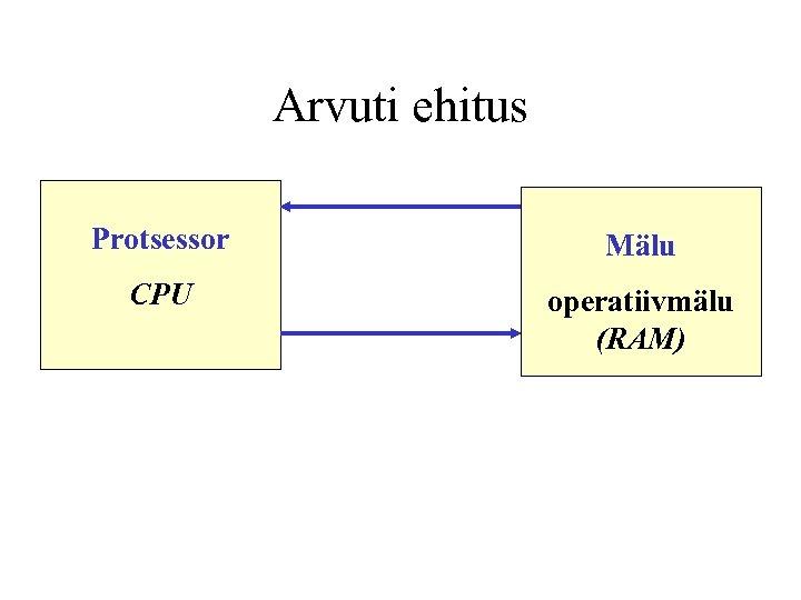 Arvuti ehitus Protsessor Mälu CPU operatiivmälu (RAM)