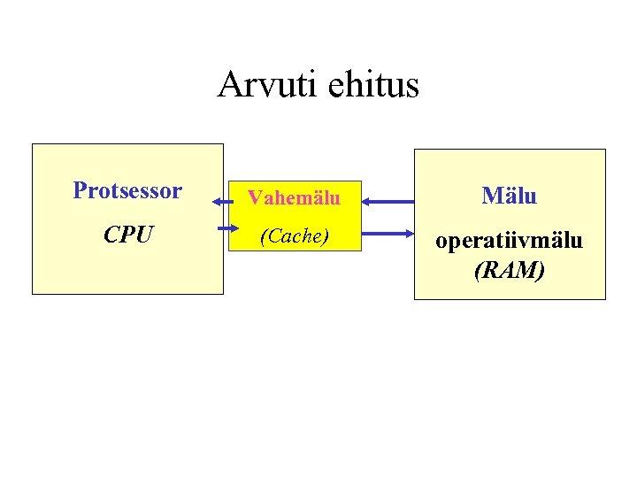 Arvuti ehitus Protsessor Vahemälu Mälu CPU (Cache) operatiivmälu (RAM)