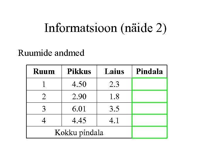 Informatsioon (näide 2) Ruumide andmed Ruum Pikkus Laius 1 2 4. 50 2. 90