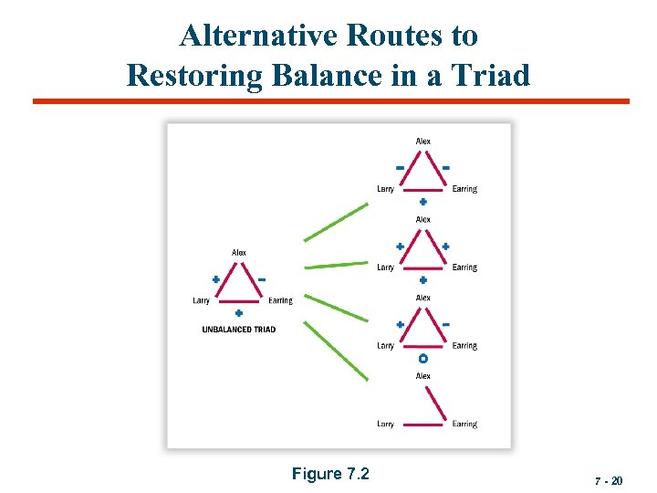 Alternative Routes to Restoring Balance in a Triad Figure 7. 2 7 - 20