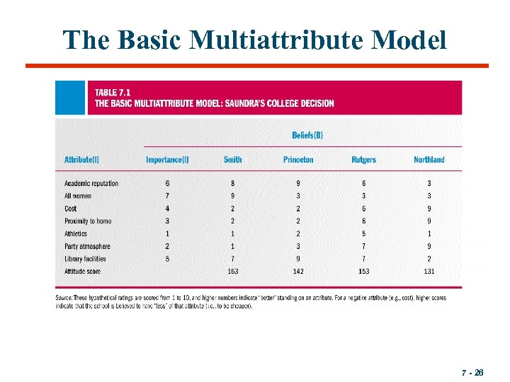 The Basic Multiattribute Model 7 - 26