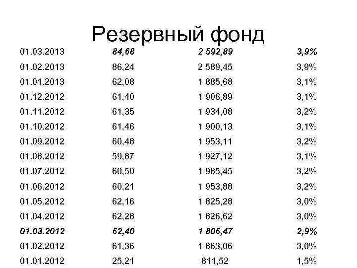 Резервный фонд 01. 03. 2013 84, 68 2 592, 89 3, 9% 01. 02.