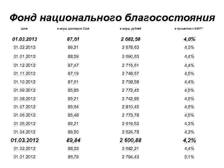 Фонд национального благосостояния Дата в млрд. долларов США в млрд. рублей в процентах к