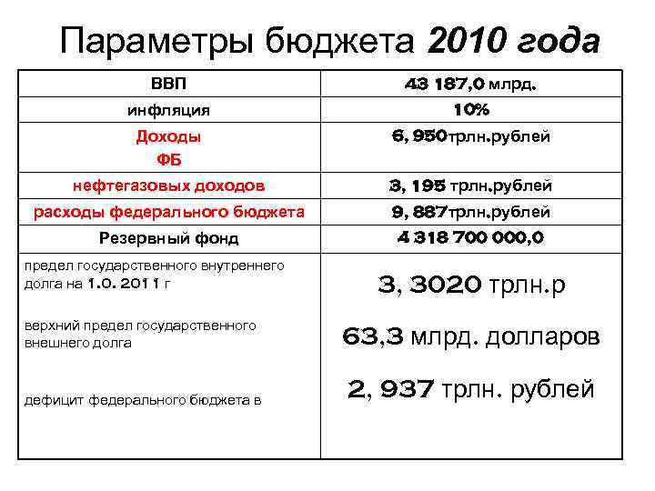 Параметры бюджета 2010 года ВВП 43 187, 0 млрд. инфляция 10% Доходы ФБ 6,