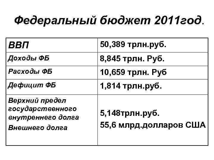 Федеральный бюджет 2011 год. ВВП 50, 389 трлн. руб. Доходы ФБ 8, 845 трлн.