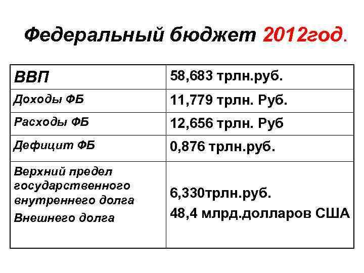 Федеральный бюджет 2012 год. ВВП 58, 683 трлн. руб. Доходы ФБ 11, 779 трлн.