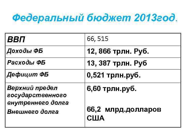 Федеральный бюджет 2013 год. ВВП 66, 515 Доходы ФБ 12, 866 трлн. Руб. Расходы