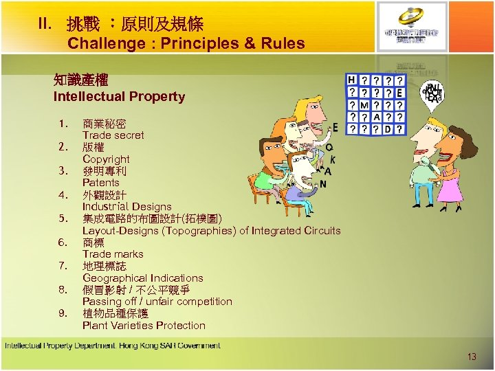 II. 挑戰 ︰原則及規條 Challenge : Principles & Rules 知識產權 Intellectual Property 1. 2. 3.