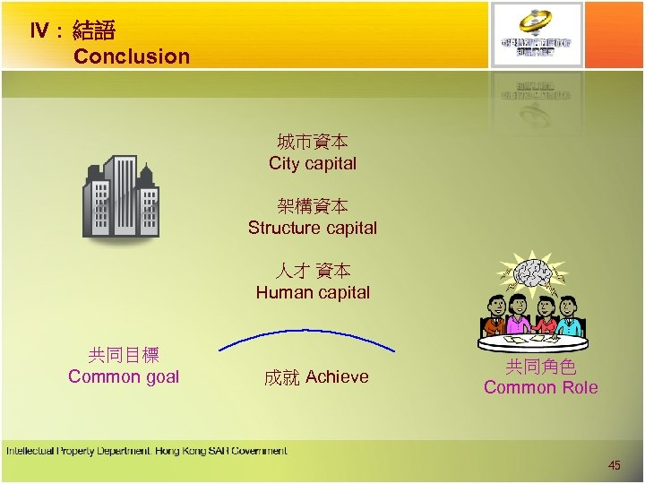 IV : 結語 Conclusion 城市資本 City capital 架構資本 Structure capital 人才 資本 Human capital