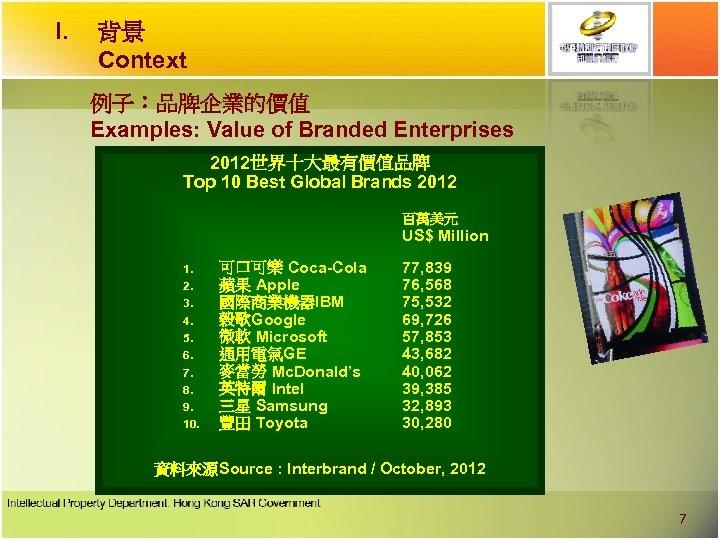 I. 背景 Context 例子︰品牌企業的價值 Examples: Value of Branded Enterprises 2012世界十大最有價值品牌 Top 10 Best Global