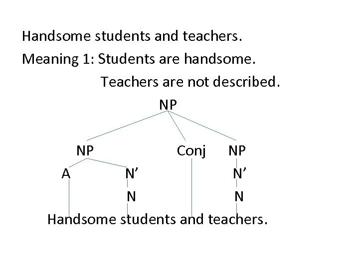 Handsome students and teachers. Meaning 1: Students are handsome. Teachers are not described. NP
