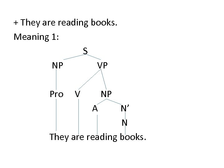 + They are reading books. Meaning 1: S NP VP Pro V NP A