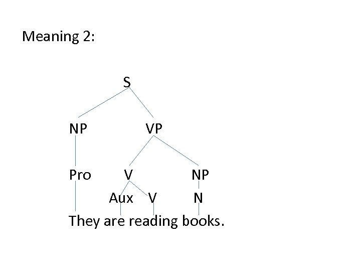 Meaning 2: S NP Pro VP V NP Aux V N They are reading