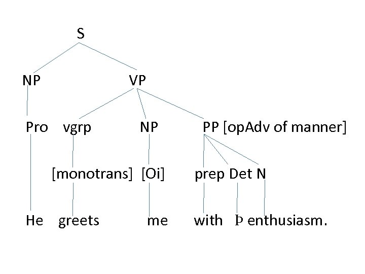S NP VP Pro vgrp NP [monotrans] [Oi] He greets me PP [op. Adv