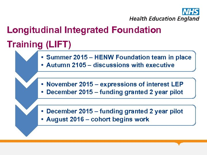 Longitudinal Integrated Foundation Training (LIFT) • Summer 2015 – HENW Foundation team in place
