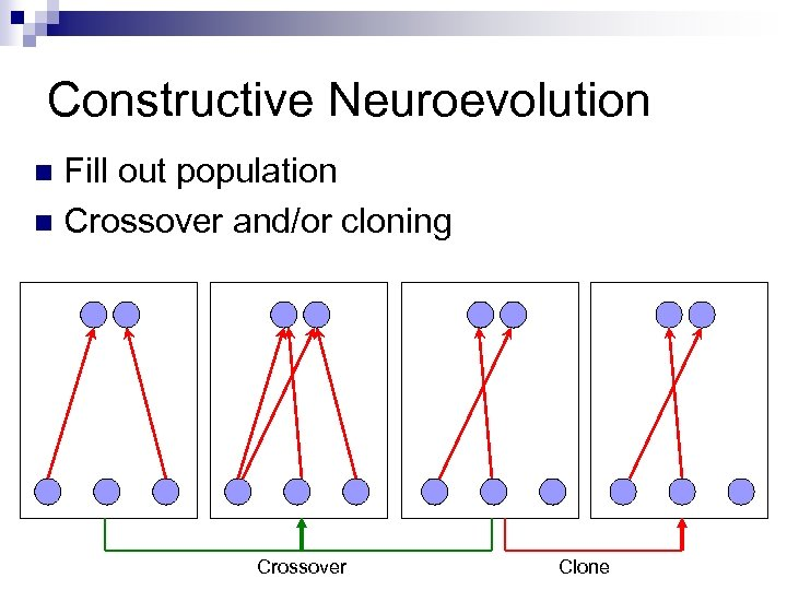 Constructive Neuroevolution Fill out population n Crossover and/or cloning n Crossover Clone
