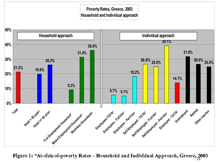 "Figure 1: ""At-risk-of-poverty Rates – Household and Individual Approach, Greece, 2003 10"