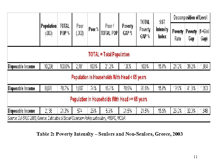 Table 2: Poverty Intensity – Seniors and Non-Seniors, Greece, 2003 11