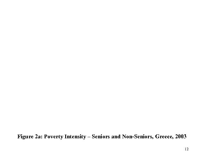 Figure 2 a: Poverty Intensity – Seniors and Non-Seniors, Greece, 2003 12