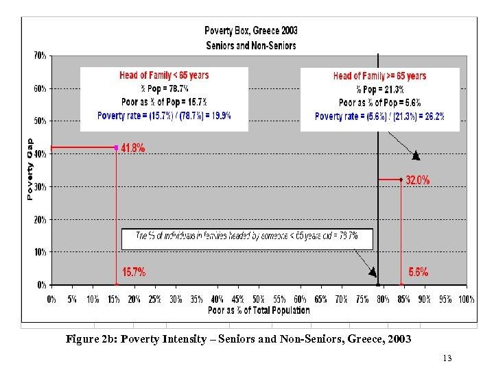 Figure 2 b: Poverty Intensity – Seniors and Non-Seniors, Greece, 2003 13