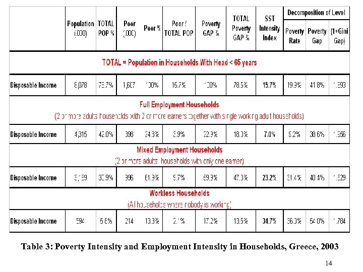 Table 3: Poverty Intensity and Employment Intensity in Households, Greece, 2003 14