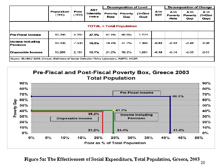 Figure 5 a: The Effectiveness of Social Expenditure, Total Population, Greece, 2003 20