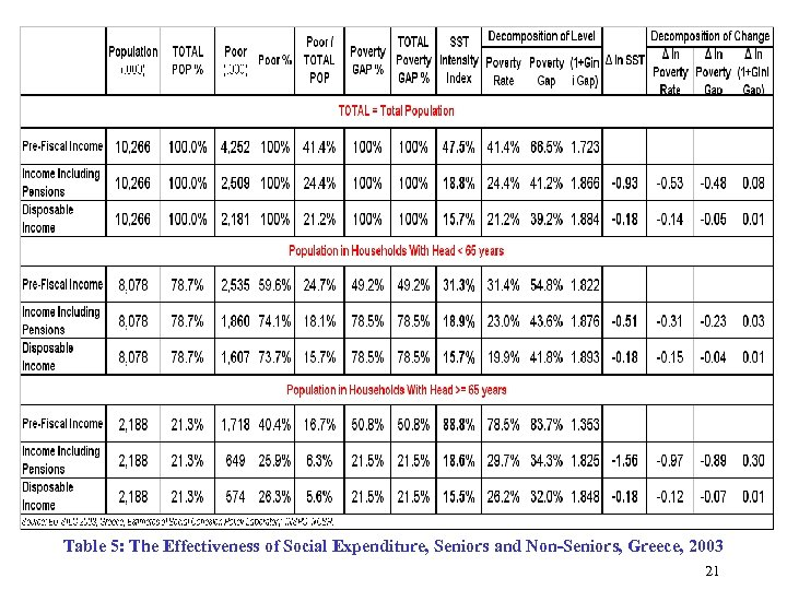 Table 5: The Effectiveness of Social Expenditure, Seniors and Non-Seniors, Greece, 2003 21