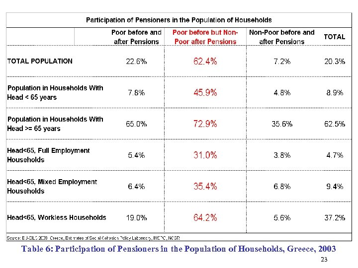 Table 6: Participation of Pensioners in the Population of Households, Greece, 2003 23