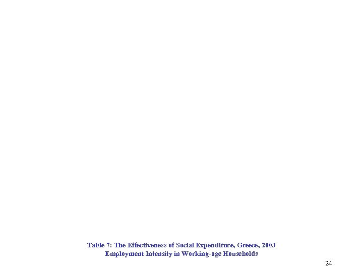 Table 7: The Effectiveness of Social Expenditure, Greece, 2003 Employment Intensity in Working-age Households