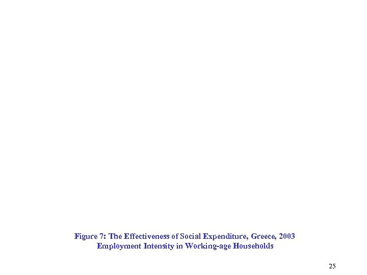 Figure 7: The Effectiveness of Social Expenditure, Greece, 2003 Employment Intensity in Working-age Households