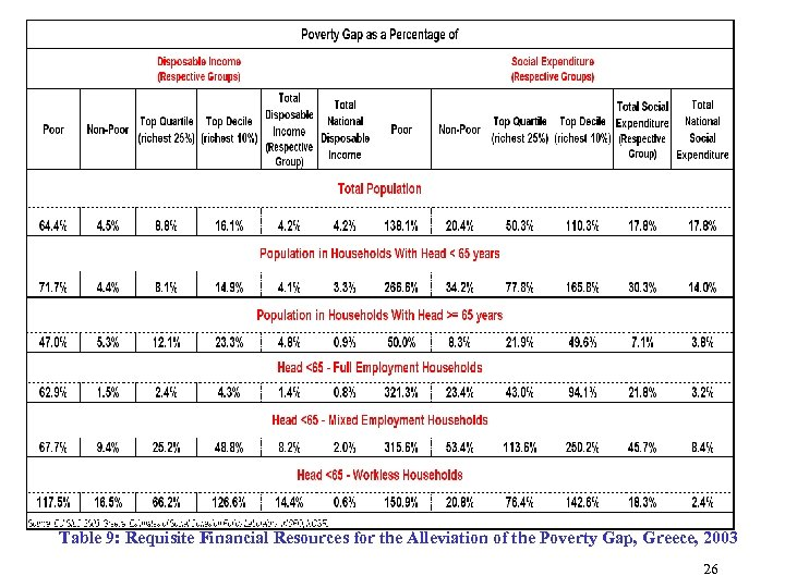 Table 9: Requisite Financial Resources for the Alleviation of the Poverty Gap, Greece, 2003