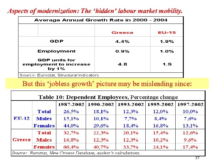 Aspects of modernization: The 'hidden' labour market mobility. But this 'jobless growth' picture may