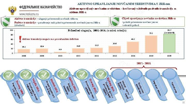 AKTIVNO UPRAVLJANJE NOVČANIM SREDSTVIMA S JRR-om Aktivno upravljanje novčanim sredstvima - izvršavanje aktivnih-pasivnih transakcija