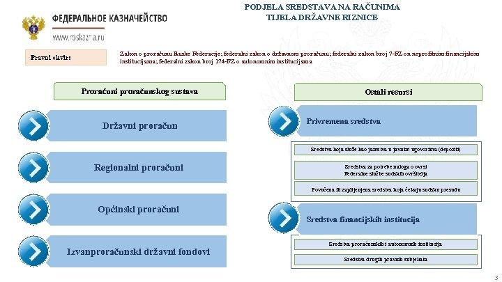 PODJELA SREDSTAVA NA RAČUNIMA TIJELA DRŽAVNE RIZNICE Pravni okvir: Zakon o proračunu Ruske Federacije;