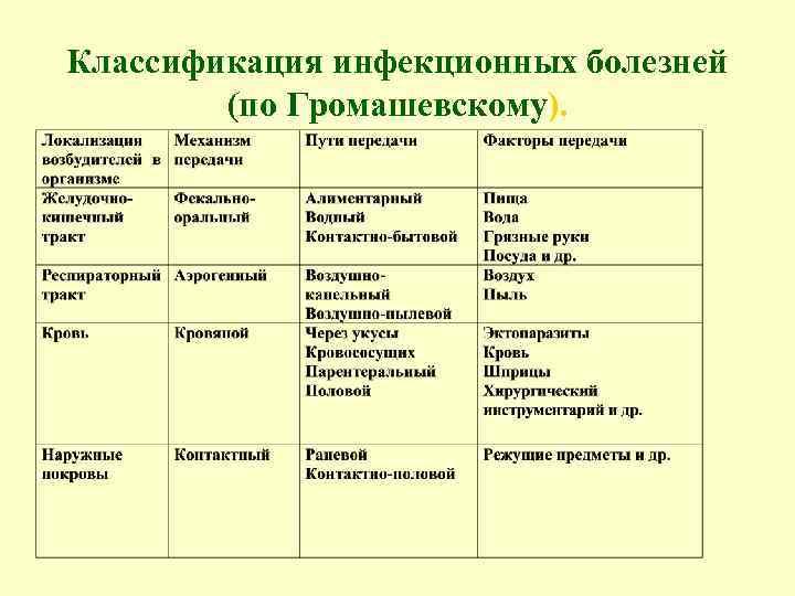 Классификация инфекционных болезней (по Громашевскому).