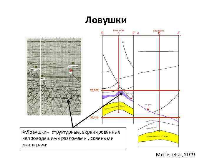 Ловушки ØЛовушки– структурные, экранированные Ловушки непроводящими разломами , соляными диапирами Moffet et al, 2009