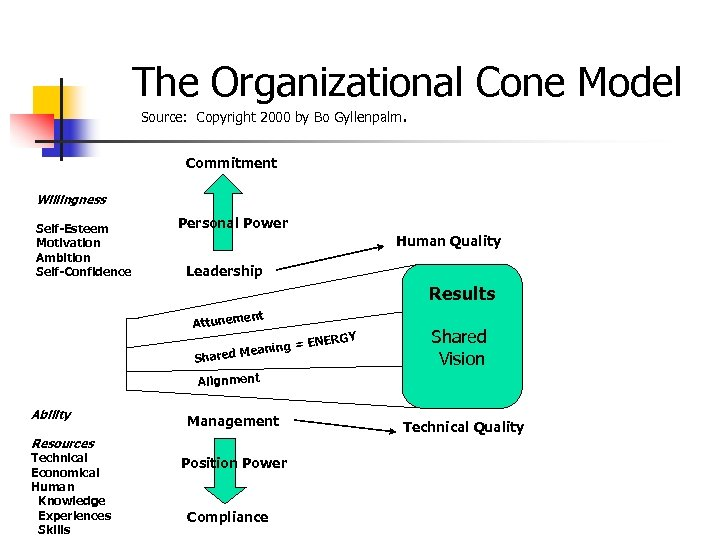 The Organizational Cone Model Source: Copyright 2000 by Bo Gyllenpalm. Commitment Willingness Self-Esteem Motivation