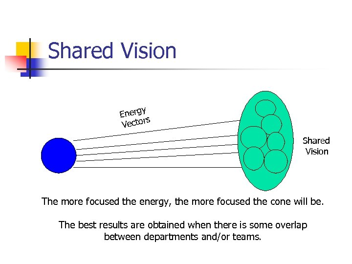 Shared Vision y Energ rs Vecto Shared Vision The more focused the energy, the