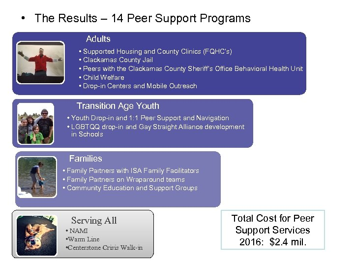 • The Results – 14 Peer Support Programs Adults • Supported Housing and