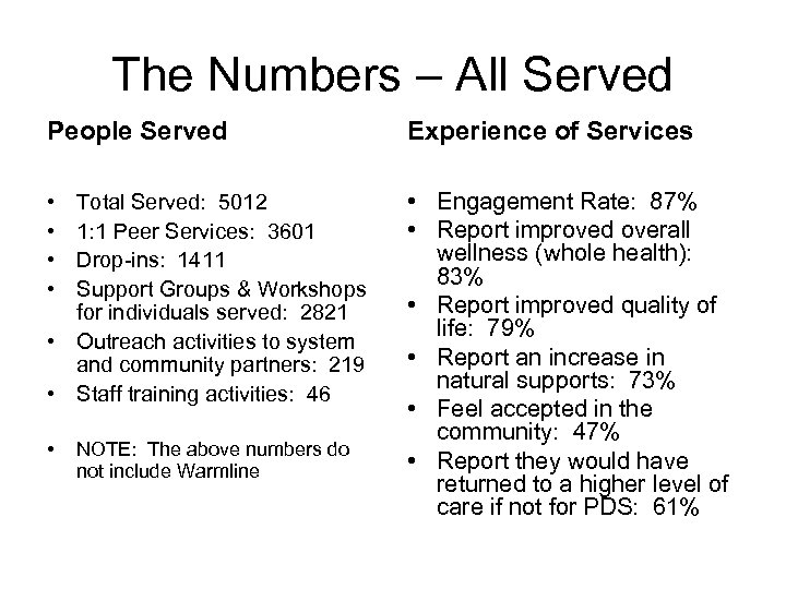 The Numbers – All Served People Served Experience of Services • • • Engagement