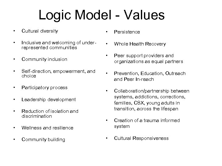 Logic Model - Values • Cultural diversity • Persistence • Inclusive and welcoming of