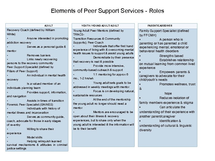 Elements of Peer Support Services - Roles ADULT Recovery Coach (defined by William White)